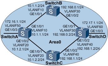 OSPF负载分担组网示例图.png