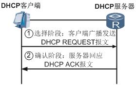 DHCP客户端重用曾经使用过的IP地址的报文交互过程.png
