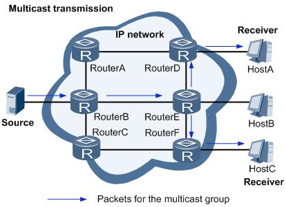 采用组播方式进行点到多点传输数据示意图.png