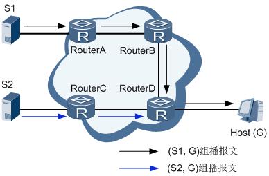 特定源组的组播数据流路径.png