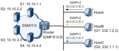 IGMP SSM Mapping组网图.png