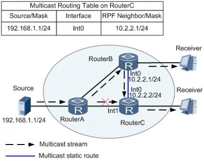 配置组播静态路由改变RPF路由示例 .png