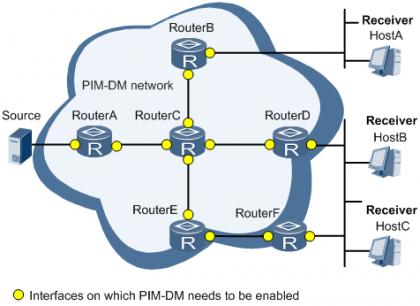 单自治域PIM-DM应用组网图.png