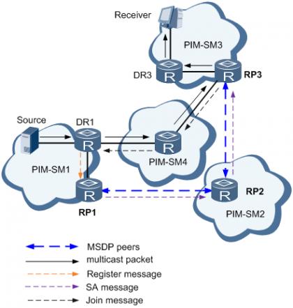 组播源信息在域间的传递.png