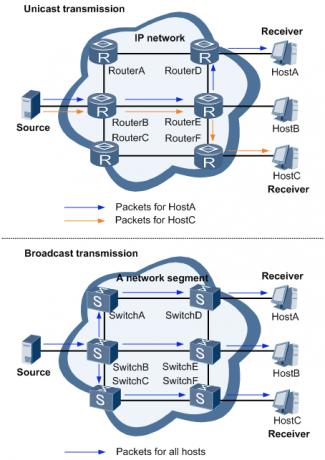 采用单播和广播方式进行点到多点传输数据示意图.png