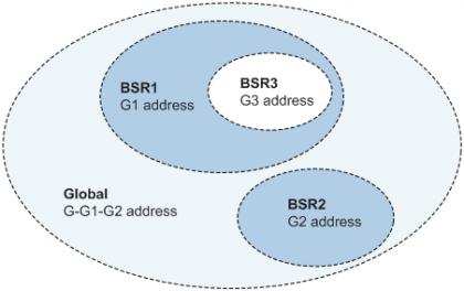BSR管理域_地址范围.png