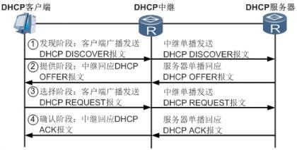 有中继场景时DHCP客户端首次接入网络的报文交互示意图.png