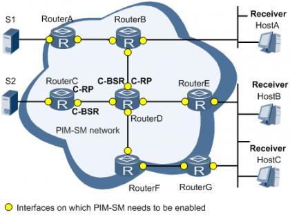 单自治域PIM-SM应用组网图.png
