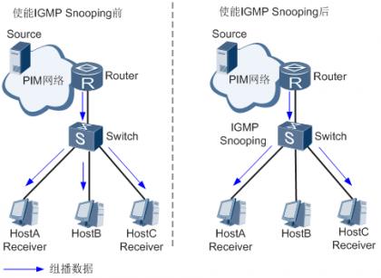二层组播设备运行IGMP Snooping前后对比.png