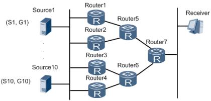 基于组播源组(S,G)的负载分担示意图.png