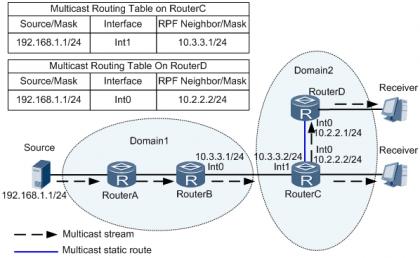 配置组播静态路由衔接RPF路由示例.png