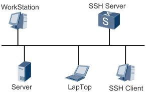 图2 在局域网内建立SSH通道.png