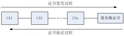 图5 证书签发过程与证书验证过程示意图.png