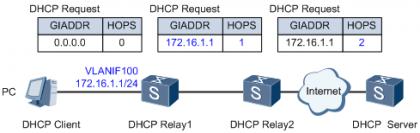 多DHCP中继场景下DHCP报文处理流程(以DHCP Request报文为例).png