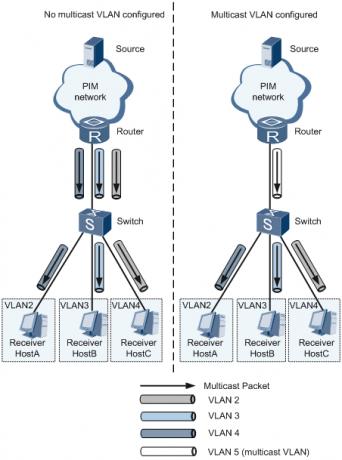 基于用户VLAN的组播VLAN示意图.png