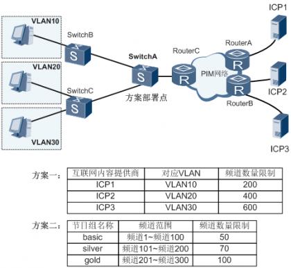 在VLAN场景部署二层组播CAC示意图.png