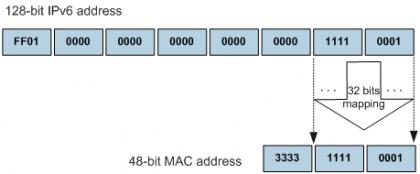 IPv6组播地址的MAC地址映射举例.png