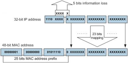 IPv4组播地址与IPv4组播MAC地址的映射关系.png
