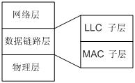 以太网链路层的分层结构.png