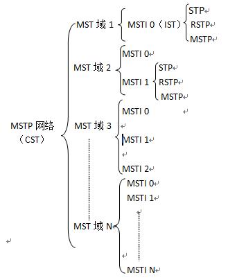 图2 MSTP网络层次结果关系示例图.png