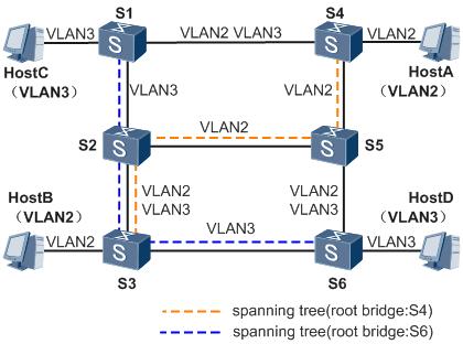 图3 MST域内的多棵生成树示意图.png