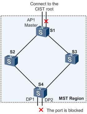 图9 Master端口和域边缘端口示意图.png