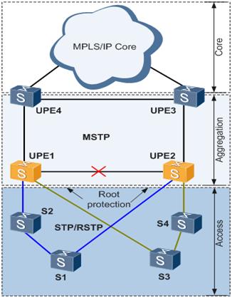 图6 MSTP多进程配置根保护示意图.png