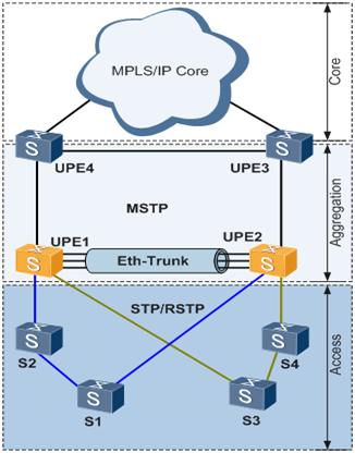 图5 跨板Eth-Trunk提供链路可靠性示意图.png