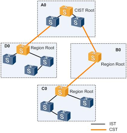 图6 MSTP网络基本概念示意图.png