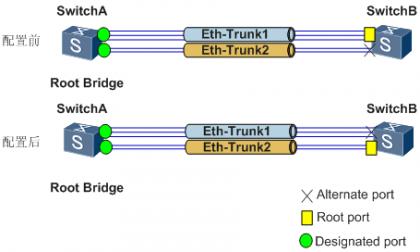 图1 配置影响链路聚合带宽的最大连接数示例.png