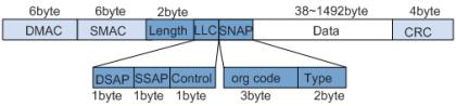 IEEE802.3的帧结构.png