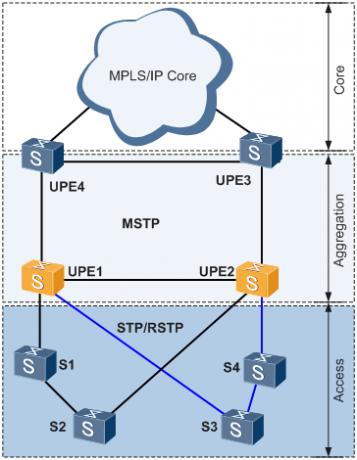 图1 MSTP和STP-RSTP混合应用场景图.png