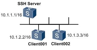设备通过STelnet登录其他设备组网图.png