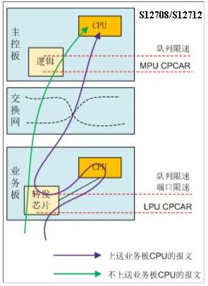 图1 框式交换机上报文的上送限速.png