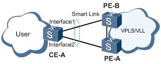 图1 通知VPLS-VLL模块感知链路切换应用环境示例.png