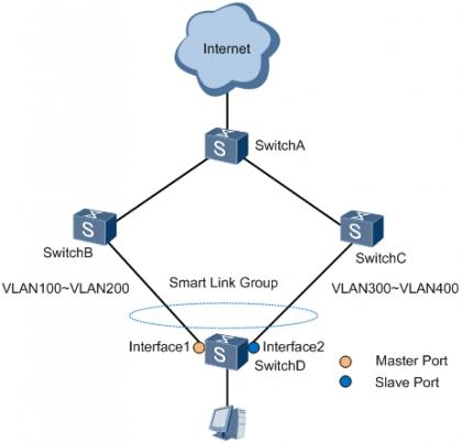 图1 Smart Link负载分担组网图示例 .png