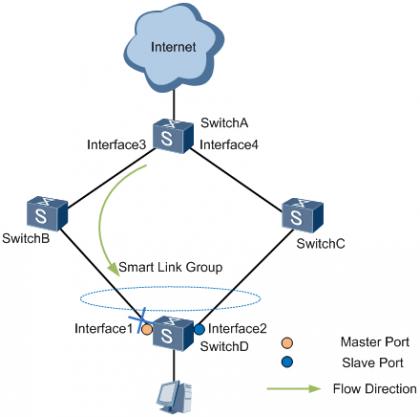 图4 主链路出现故障时下行流量示意图.png
