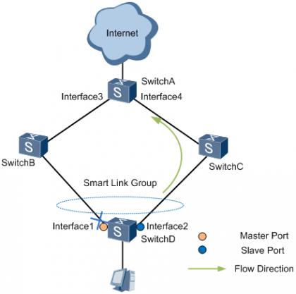图3 主链路故障时上行流量示意图.png