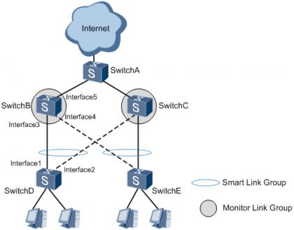 图1 Smart Link与Monitor Link配合典型组网示例.png
