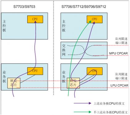 图1.1框式交换机上报文的上送限速.png