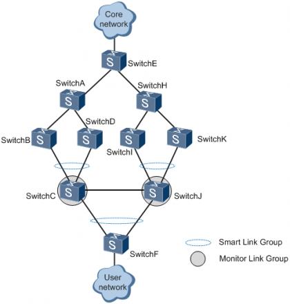 图2 Smart Link和Monitor Link联合组网示意图.png