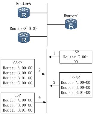 图2 广播链路数据库更新过程.png