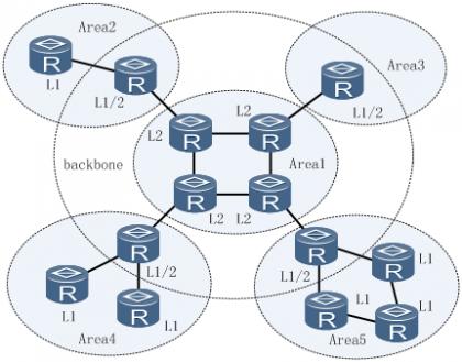 IS-IS拓扑结构图一.png