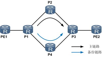 OSPF-LDP联动.png