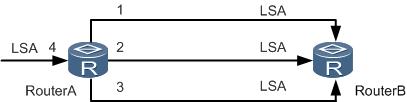 没有使能OSPF Mesh-Group特性时LSA的洪泛情况.png