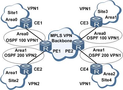 PE-CE间运行OSPF.png