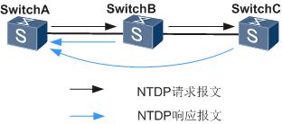 NTDP协议的网络拓扑信息收集流程.png