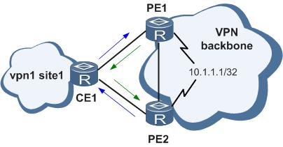 OSPF VPN路由环路.png