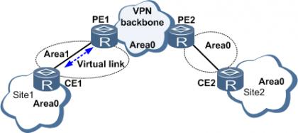 PE-CE间OSPF区域配置.png