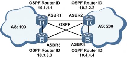 跨域VPN-OptionA ASBR全连接组网图.png